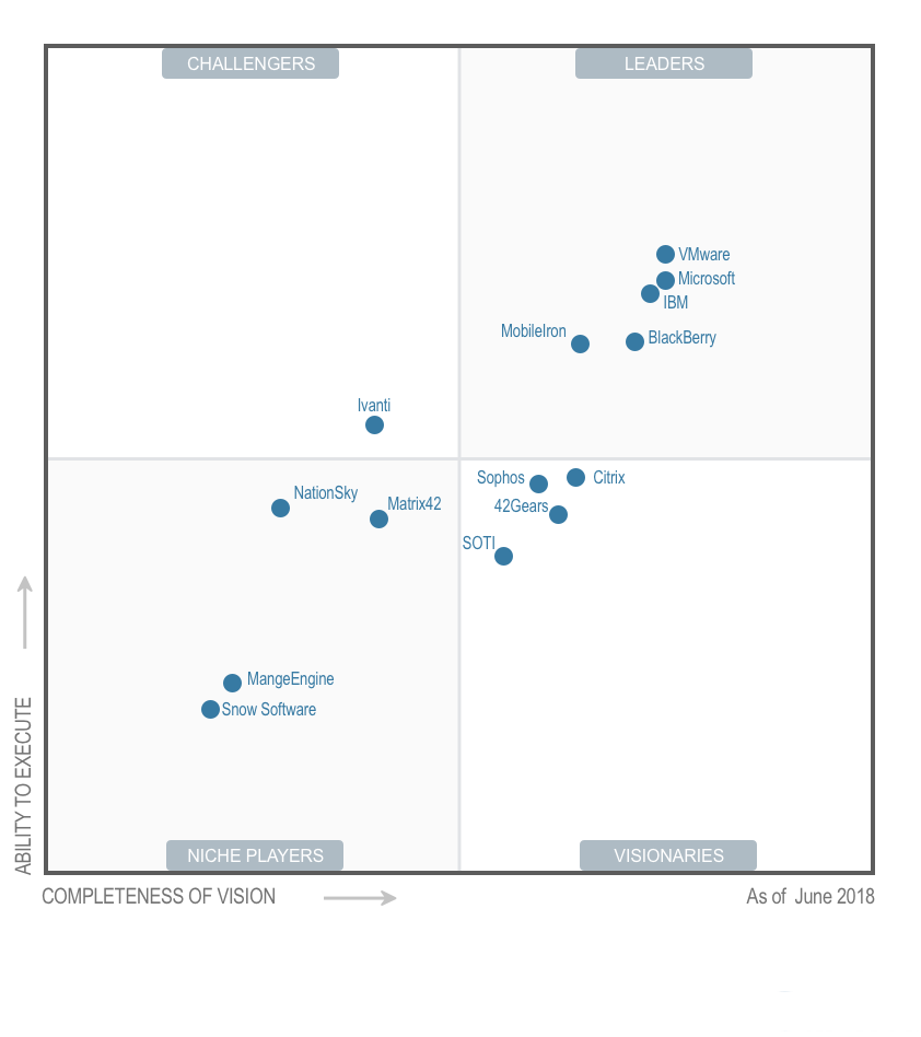 NationSky Has Been Positioned in the Gartner Magic Quadrant for Three Consecutive Years